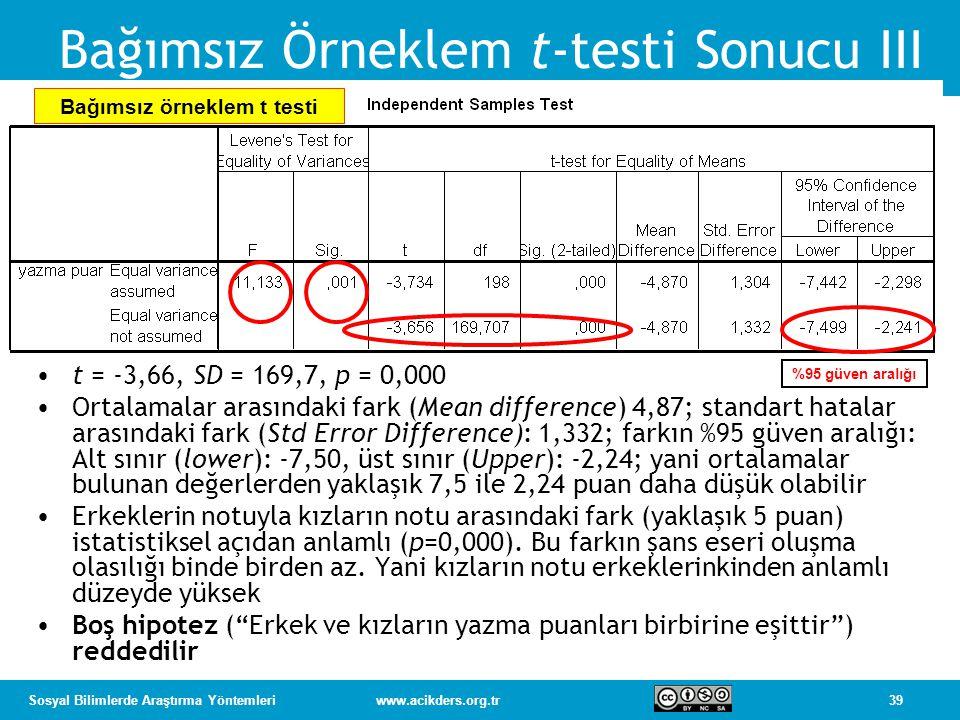 39Sosyal Bilimlerde Araştırma Yöntemleriwww.acikders.org.tr Bağımsız Örneklem t-testi Sonucu III %95 güven aralığı Bağımsız örneklem t testi t = -3,66, SD = 169,7, p = 0,000 Ortalamalar arasındaki fark (Mean difference) 4,87; standart hatalar arasındaki fark (Std Error Difference): 1,332; farkın %95 güven aralığı: Alt sınır (lower): -7,50, üst sınır (Upper): -2,24; yani ortalamalar bulunan değerlerden yaklaşık 7,5 ile 2,24 puan daha düşük olabilir Erkeklerin notuyla kızların notu arasındaki fark (yaklaşık 5 puan) istatistiksel açıdan anlamlı (p=0,000).