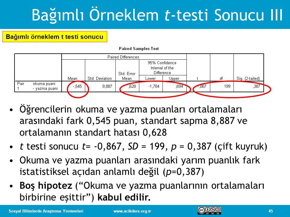 45Sosyal Bilimlerde Araştırma Yöntemleriwww.acikders.org.tr Bağımlı Örneklem t-testi Sonucu III Bağımlı örneklem t testi sonucu Öğrencilerin okuma ve yazma puanları ortalamaları arasındaki fark 0,545 puan, standart sapma 8,887 ve ortalamanın standart hatası 0,628 t testi sonucu t= -0,867, SD = 199, p = 0,387 (çift kuyruk) Okuma ve yazma puanları arasındaki yarım puanlık fark istatistiksel açıdan anlamlı değil (p=0,387) Boş hipotez ( Okuma ve yazma puanlarının ortalamaları birbirine eşittir ) kabul edilir.
