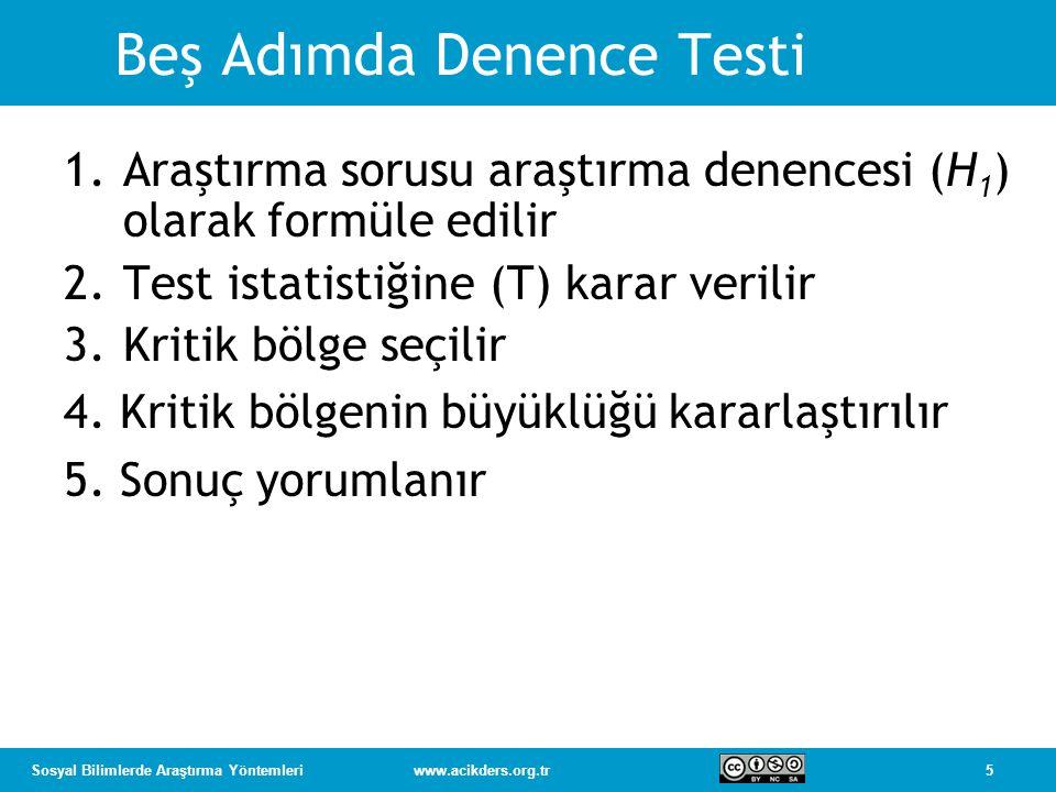 5Sosyal Bilimlerde Araştırma Yöntemleriwww.acikders.org.tr Beş Adımda Denence Testi 1.Araştırma sorusu araştırma denencesi (H 1 ) olarak formüle edilir 2.Test istatistiğine (T) karar verilir 3.Kritik bölge seçilir 4.