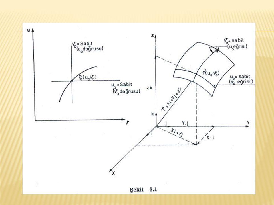 diferansiyel denklemleri ile (3.15) eşitliği biçimine girer ve (3.13) eşitliği ile karşılaştırılırsa; ds 2 = dl 2 olduğu görülür.