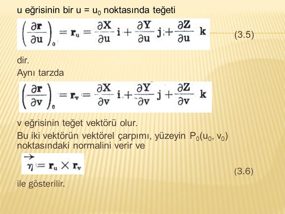 u eğrisinin bir u = u 0 noktasında teğeti (3.5) dir. Aynı tarzda v eğrisinin teğet vektörü olur. Bu iki vektörün vektörel çarpımı, yüzeyin P 0 (u 0, v