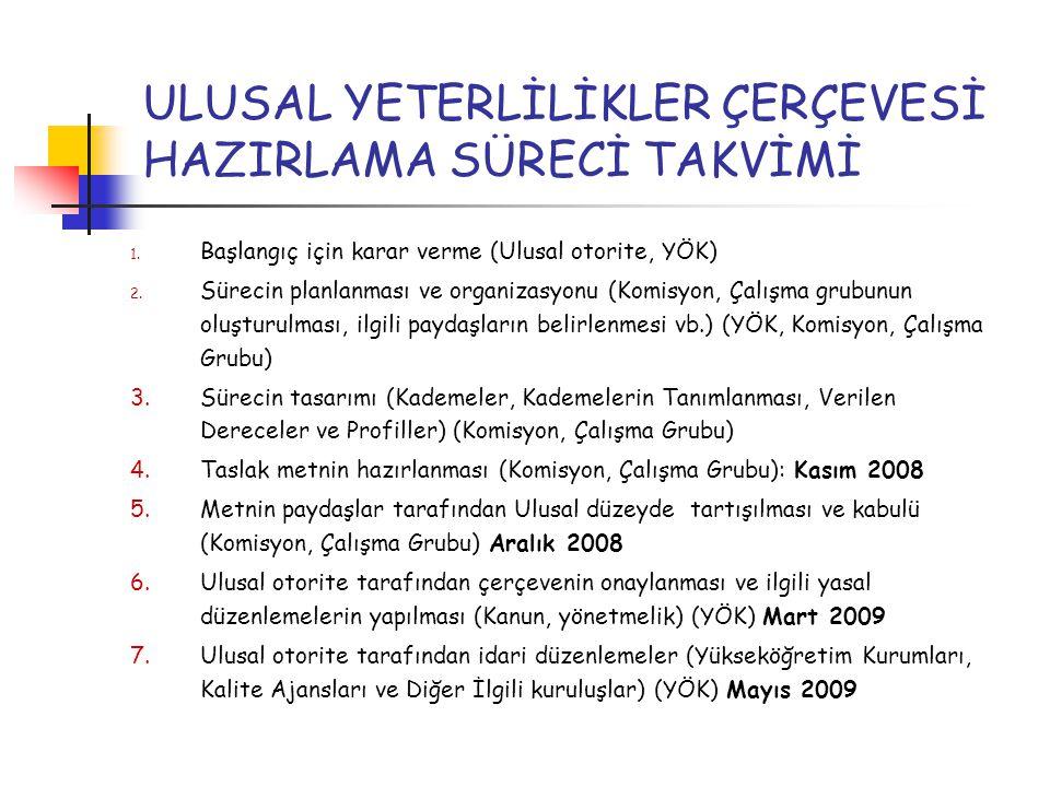 ULUSAL YETERLİLİKLER ÇERÇEVESİ HAZIRLAMA SÜRECİ TAKVİMİ 1.