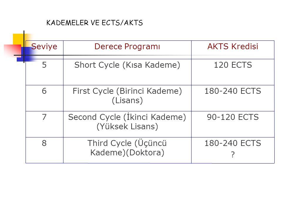 120 ECTSShort Cycle (Kısa Kademe)  5 AKTS KredisiDerece ProgramıSeviye 180-240 ECTS .