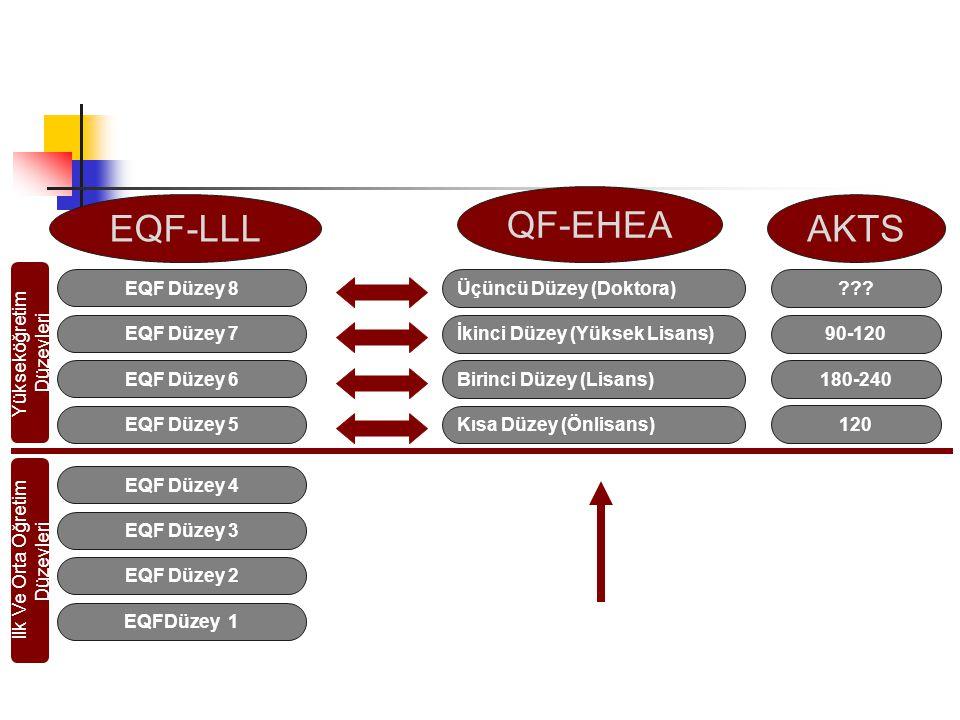 EQFDüzey 1 EQF Düzey 2 EQF Düzey 3 EQF Düzey 4 EQF Düzey 5 EQF Düzey 6 EQF Düzey 7 EQF Düzey 8 Kısa Düzey (Önlisans) Birinci Düzey (Lisans) İkinci Düzey (Yüksek Lisans) Üçüncü Düzey (Doktora) QF-EHEA EQF-LLL AVRUPA YETERLİKLER ÇERÇEVESİ 120 180-240 90-120 ??.