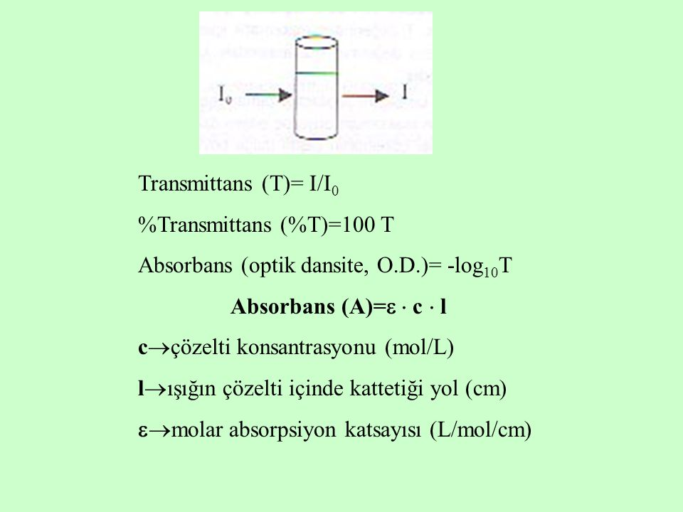 Transmittans (T)= I/I 0 %Transmittans (%T)=100 T Absorbans (optik dansite, O.D.)= -log 10 T Absorbans (A)=   c  l c  çözelti konsantrasyonu (mol/L