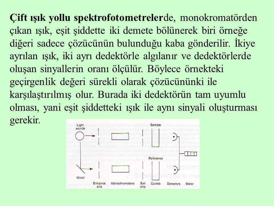 Çift ışık yollu spektrofotometrelerde, monokromatörden çıkan ışık, eşit şiddette iki demete bölünerek biri örneğe diğeri sadece çözücünün bulunduğu ka
