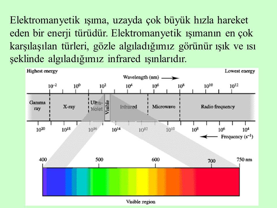 Elektromanyetik ışıma, uzayda çok büyük hızla hareket eden bir enerji türüdür. Elektromanyetik ışımanın en çok karşılaşılan türleri, gözle algıladığım