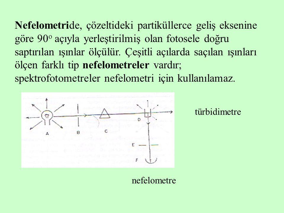 Nefelometride, çözeltideki partiküllerce geliş eksenine göre 90 o açıyla yerleştirilmiş olan fotosele doğru saptırılan ışınlar ölçülür. Çeşitli açılar