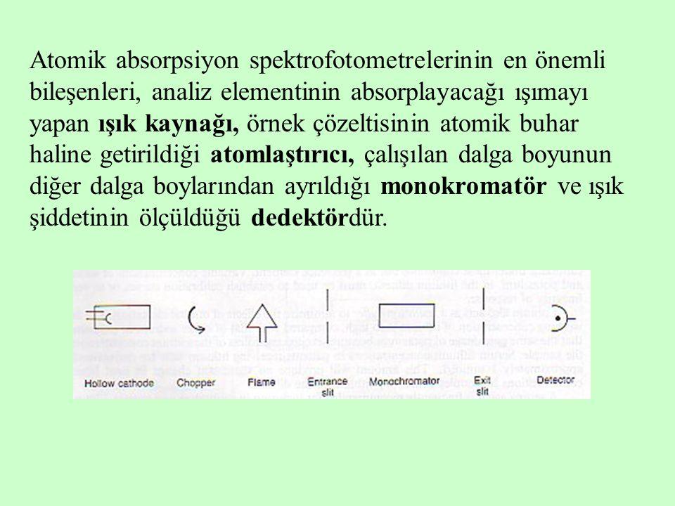 Atomik absorpsiyon spektrofotometrelerinin en önemli bileşenleri, analiz elementinin absorplayacağı ışımayı yapan ışık kaynağı, örnek çözeltisinin ato