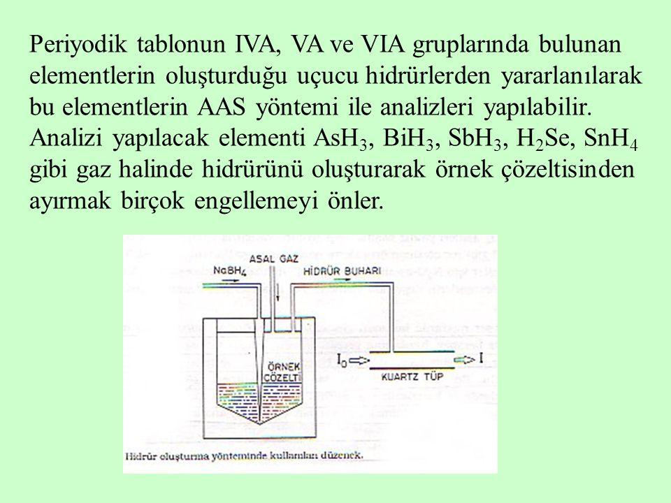 Periyodik tablonun IVA, VA ve VIA gruplarında bulunan elementlerin oluşturduğu uçucu hidrürlerden yararlanılarak bu elementlerin AAS yöntemi ile anali