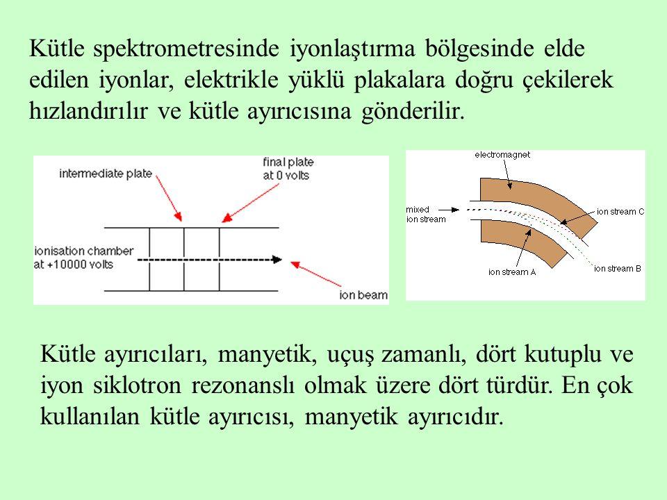 Kütle spektrometresinde iyonlaştırma bölgesinde elde edilen iyonlar, elektrikle yüklü plakalara doğru çekilerek hızlandırılır ve kütle ayırıcısına gön