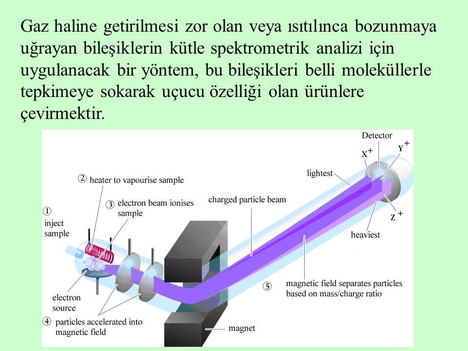 Gaz haline getirilmesi zor olan veya ısıtılınca bozunmaya uğrayan bileşiklerin kütle spektrometrik analizi için uygulanacak bir yöntem, bu bileşikleri belli moleküllerle tepkimeye sokarak uçucu özelliği olan ürünlere çevirmektir.