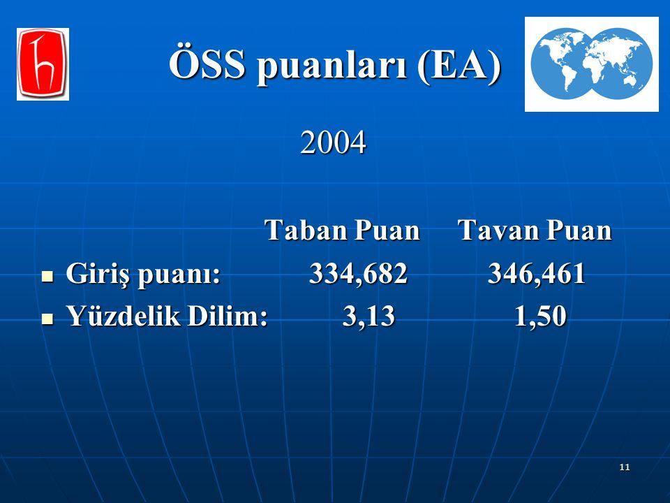11 ÖSS puanları (EA) 2004 2004 Taban Puan Tavan Puan Taban Puan Tavan Puan Giriş puanı: 334,682 346,461 Giriş puanı: 334,682 346,461 Yüzdelik Dilim: 3