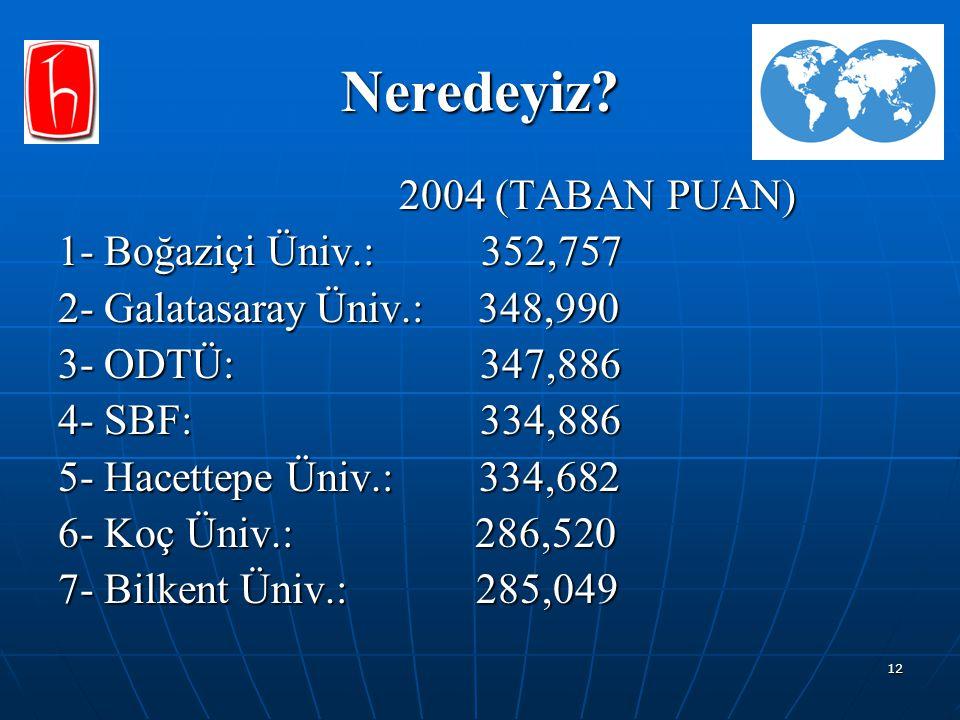 12 Neredeyiz? 2004 (TABAN PUAN) 2004 (TABAN PUAN) 1- Boğaziçi Üniv.: 352,757 2- Galatasaray Üniv.: 348,990 3- ODTÜ: 347,886 4- SBF: 334,886 5- Hacette