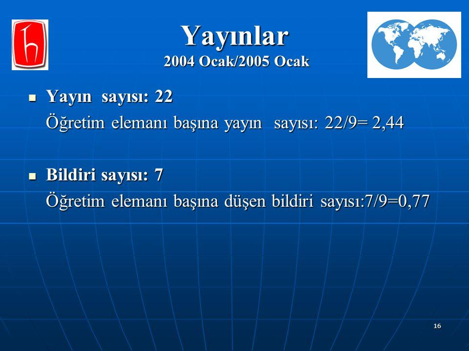 16 Yayınlar 2004 Ocak/2005 Ocak Yayın sayısı: 22 Yayın sayısı: 22 Öğretim elemanı başına yayın sayısı: 22/9= 2,44 Bildiri sayısı: 7 Bildiri sayısı: 7