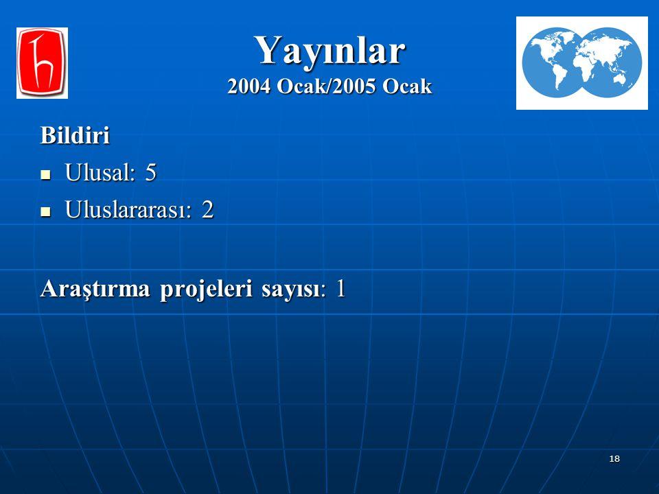 18 Yayınlar 2004 Ocak/2005 Ocak Bildiri Ulusal: 5 Ulusal: 5 Uluslararası: 2 Uluslararası: 2 Araştırma projeleri sayısı: 1