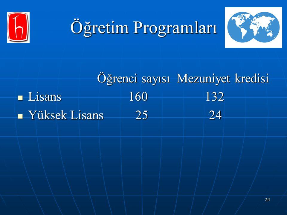 24 Öğretim Programları Öğrenci sayısı Mezuniyet kredisi Öğrenci sayısı Mezuniyet kredisi Lisans 160 132 Lisans 160 132 Yüksek Lisans 25 24 Yüksek Lisa
