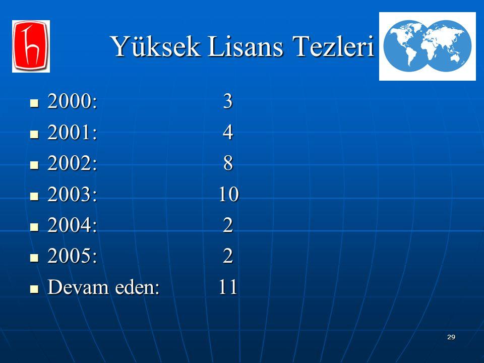 29 Yüksek Lisans Tezleri 2000:3 2000:3 2001:4 2001:4 2002:8 2002:8 2003: 10 2003: 10 2004: 2 2004: 2 2005: 2 2005: 2 Devam eden: 11 Devam eden: 11