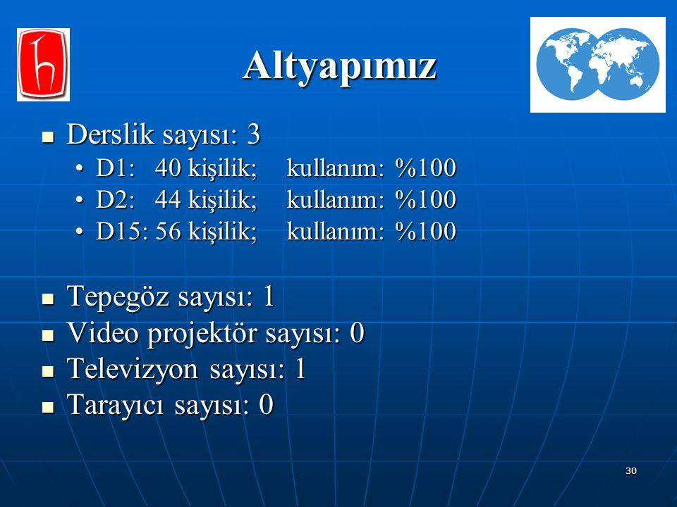 30 Altyapımız Derslik sayısı: 3 Derslik sayısı: 3 D1: 40 kişilik; kullanım: %100D1: 40 kişilik; kullanım: %100 D2: 44 kişilik; kullanım: %100D2: 44 ki