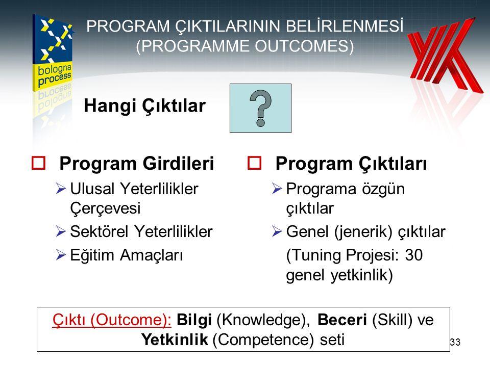 33 PROGRAM ÇIKTILARININ BELİRLENMESİ (PROGRAMME OUTCOMES)  Program Girdileri  Ulusal Yeterlilikler Çerçevesi  Sektörel Yeterlilikler  Eğitim Amaçları  Program Çıktıları  Programa özgün çıktılar  Genel (jenerik) çıktılar (Tuning Projesi: 30 genel yetkinlik) Hangi Çıktılar Çıktı (Outcome): Bilgi (Knowledge), Beceri (Skill) ve Yetkinlik (Competence) seti