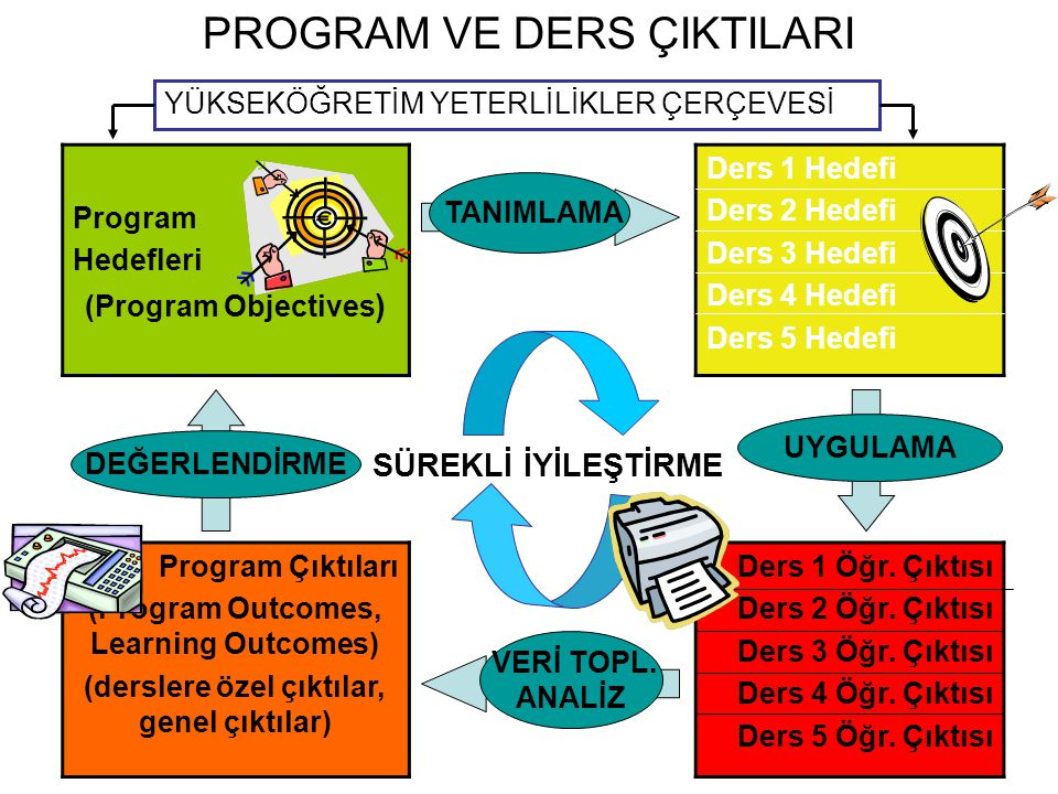 PROGRAM VE DERS ÇIKTILARI Program Hedefleri (Program Objectives ) Ders 1 Hedefi Ders 2 Hedefi Ders 3 Hedefi Ders 4 Hedefi Ders 5 Hedefi Program Çıktıları (Program Outcomes, Learning Outcomes) (derslere özel çıktılar, genel çıktılar) Ders 1 Öğr.