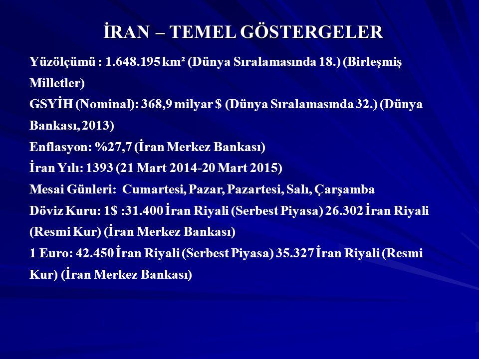 İRAN – TEMEL GÖSTERGELER Yüzölçümü : 1.648.195 km² (Dünya Sıralamasında 18.) (Birleşmiş Milletler) GSYİH (Nominal): 368,9 milyar $ (Dünya Sıralamasınd