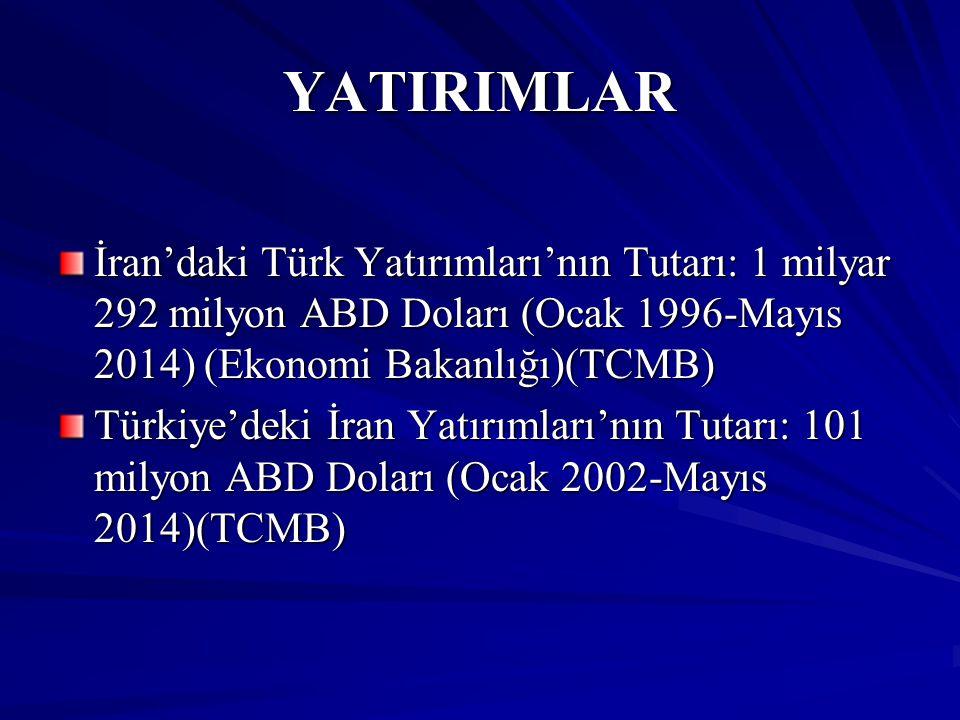 YATIRIMLAR İran'daki Türk Yatırımları'nın Tutarı: 1 milyar 292 milyon ABD Doları (Ocak 1996-Mayıs 2014) (Ekonomi Bakanlığı)(TCMB) Türkiye'deki İran Ya