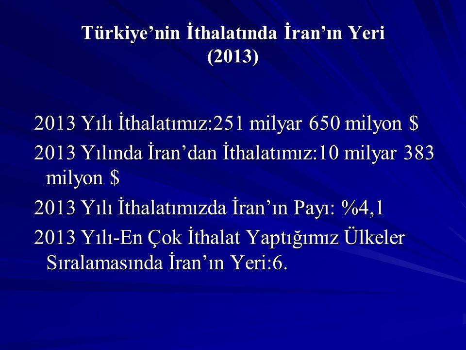Türkiye'nin İthalatında İran'ın Yeri (2013) 2013 Yılı İthalatımız:251 milyar 650 milyon $ 2013 Yılı İthalatımız:251 milyar 650 milyon $ 2013 Yılında İ