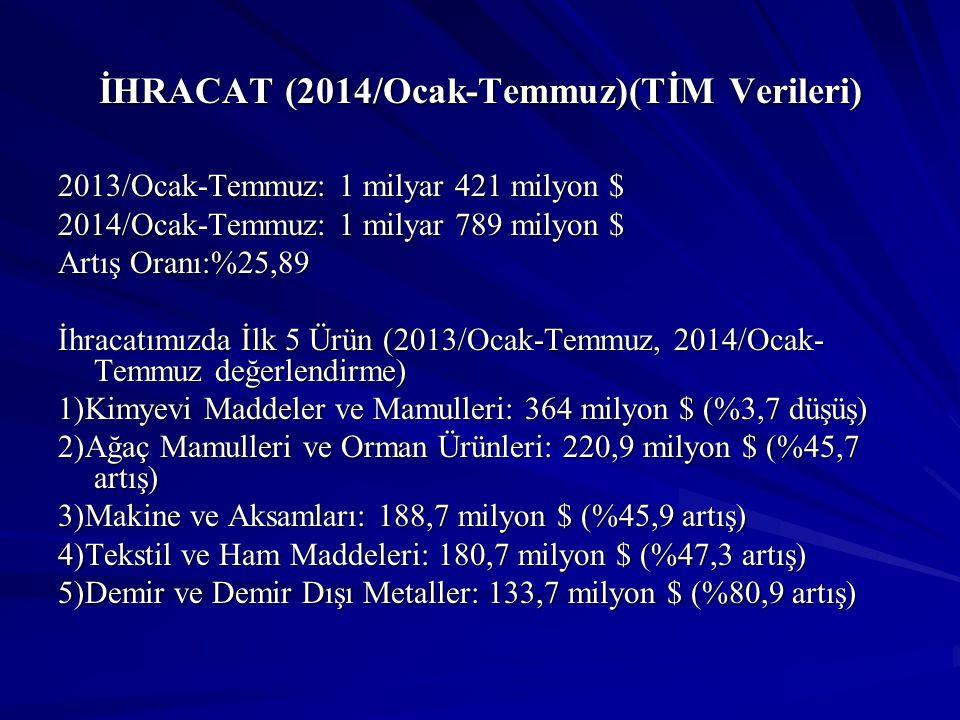İHRACAT (2014/Ocak-Temmuz)(TİM Verileri) 2013/Ocak-Temmuz: 1 milyar 421 milyon $ 2014/Ocak-Temmuz: 1 milyar 789 milyon $ Artış Oranı:%25,89 İhracatımı