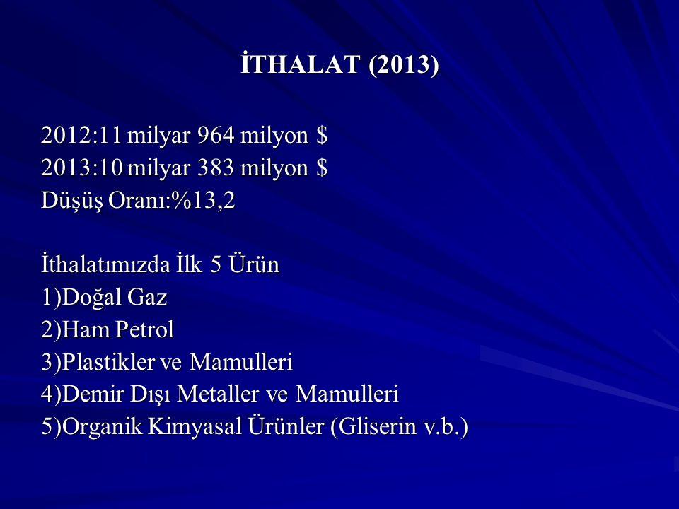 İTHALAT (2013) 2012:11 milyar 964 milyon $ 2013:10 milyar 383 milyon $ Düşüş Oranı:%13,2 İthalatımızda İlk 5 Ürün 1)Doğal Gaz 2)Ham Petrol 3)Plastikle
