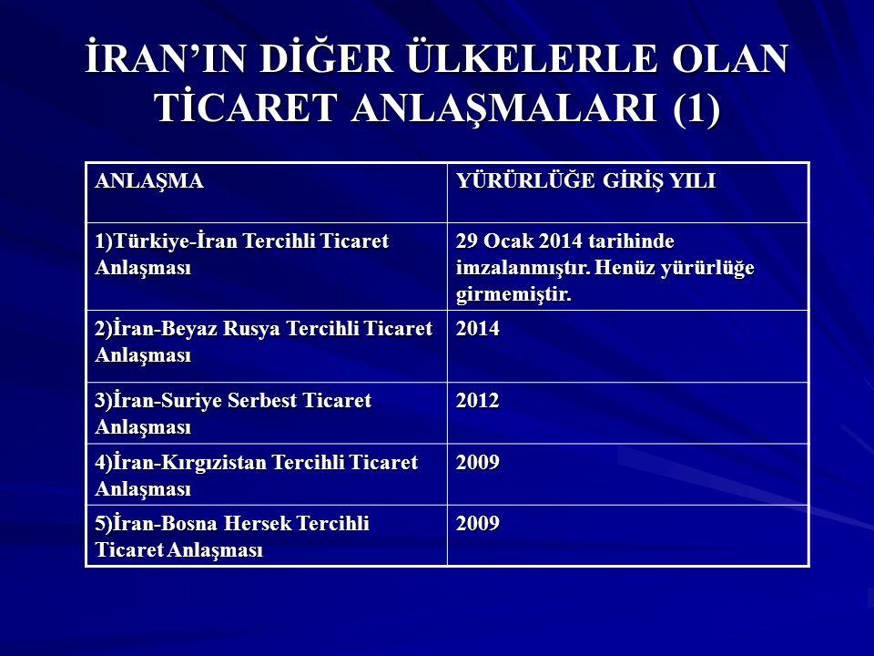 İRAN'IN DİĞER ÜLKELERLE OLAN TİCARET ANLAŞMALARI (1) ANLAŞMA YÜRÜRLÜĞE GİRİŞ YILI 1)Türkiye-İran Tercihli Ticaret Anlaşması 29 Ocak 2014 tarihinde imz