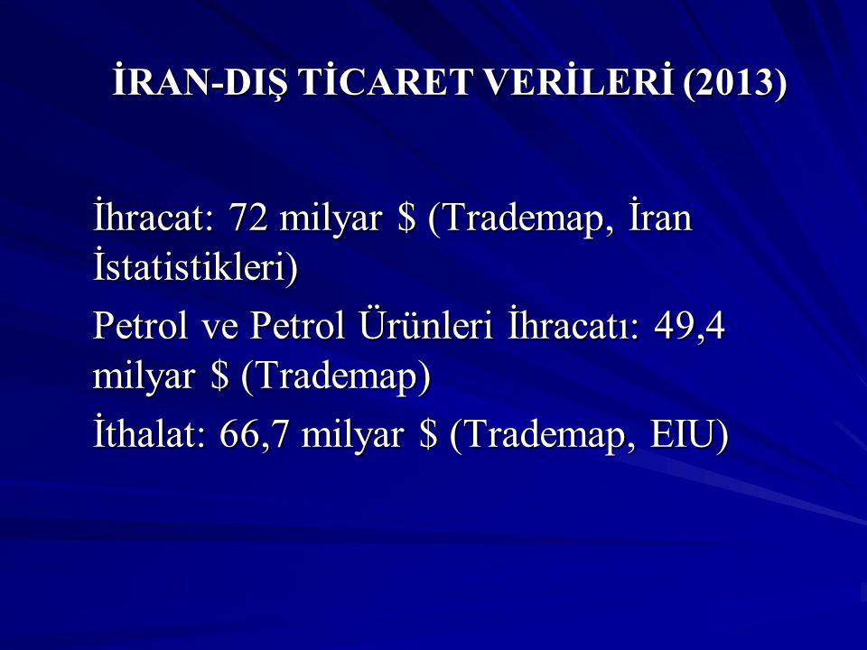 İRAN-DIŞ TİCARET VERİLERİ (2013) İRAN-DIŞ TİCARET VERİLERİ (2013) İhracat: 72 milyar $ (Trademap, İran İstatistikleri) Petrol ve Petrol Ürünleri İhrac