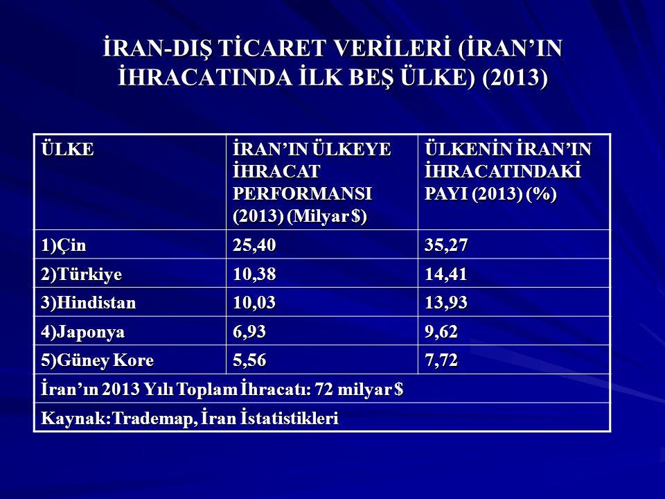 İRAN-DIŞ TİCARET VERİLERİ (İRAN'IN İHRACATINDA İLK BEŞ ÜLKE) (2013) ÜLKE İRAN'IN ÜLKEYE İHRACAT PERFORMANSI (2013) (Milyar $) ÜLKENİN İRAN'IN İHRACATI