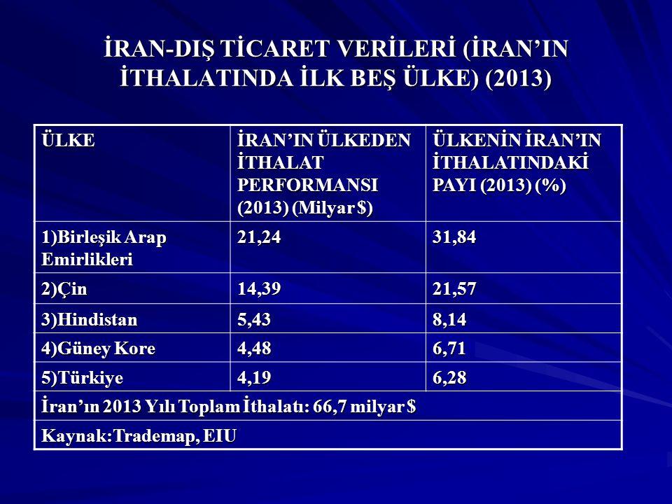 İRAN-DIŞ TİCARET VERİLERİ (İRAN'IN İTHALATINDA İLK BEŞ ÜLKE) (2013) ÜLKE İRAN'IN ÜLKEDEN İTHALAT PERFORMANSI (2013) (Milyar $) ÜLKENİN İRAN'IN İTHALAT