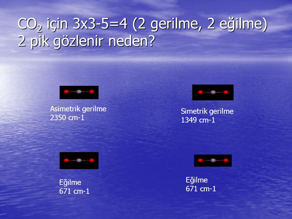 CO 2 için 3x3-5=4 (2 gerilme, 2 eğilme) 2 pik gözlenir neden? Asimetrik gerilme 2350 cm-1 Simetrik gerilme 1349 cm-1 Eğilme 671 cm-1 Eğilme 671 cm-1