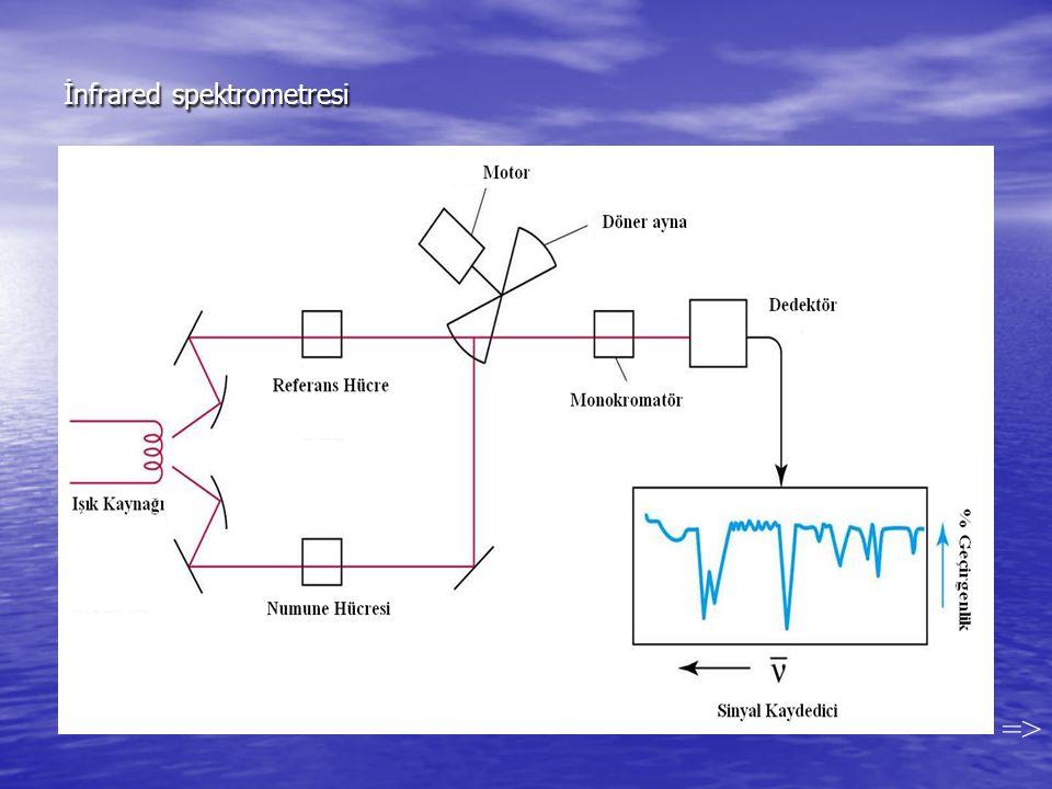 İnfrared spektrometresi =>