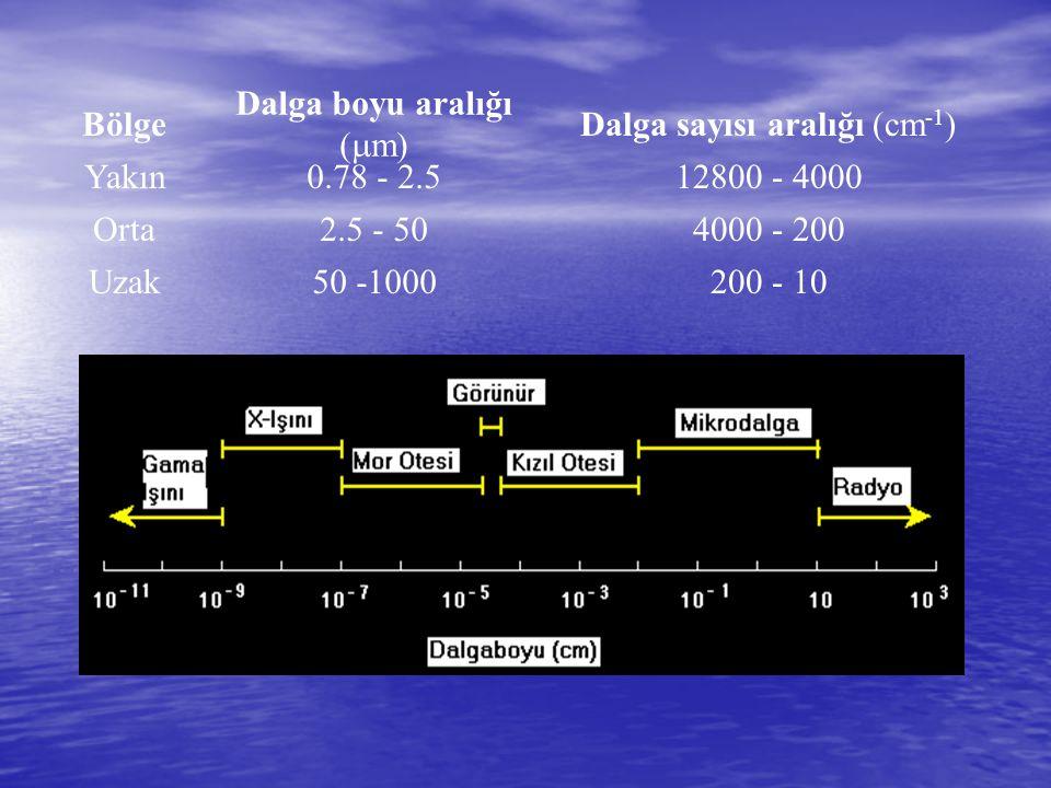Bölge Dalga boyu aralığı (  m) Dalga sayısı aralığı (cm -1 ) Yakın0.78 - 2.512800 - 4000 Orta2.5 - 504000 - 200 Uzak50 -1000200 - 10