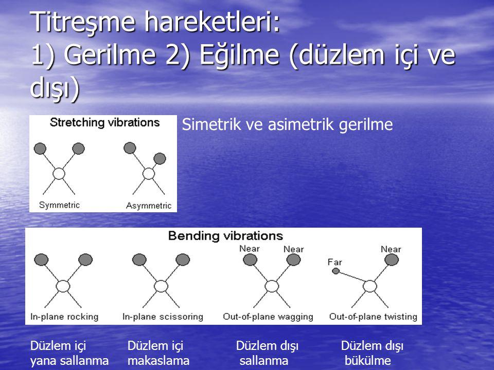 Titreşme hareketleri: 1) Gerilme 2) Eğilme (düzlem içi ve dışı) Simetrik ve asimetrik gerilme Düzlem içi yana sallanma Düzlem içi makaslama Düzlem dış