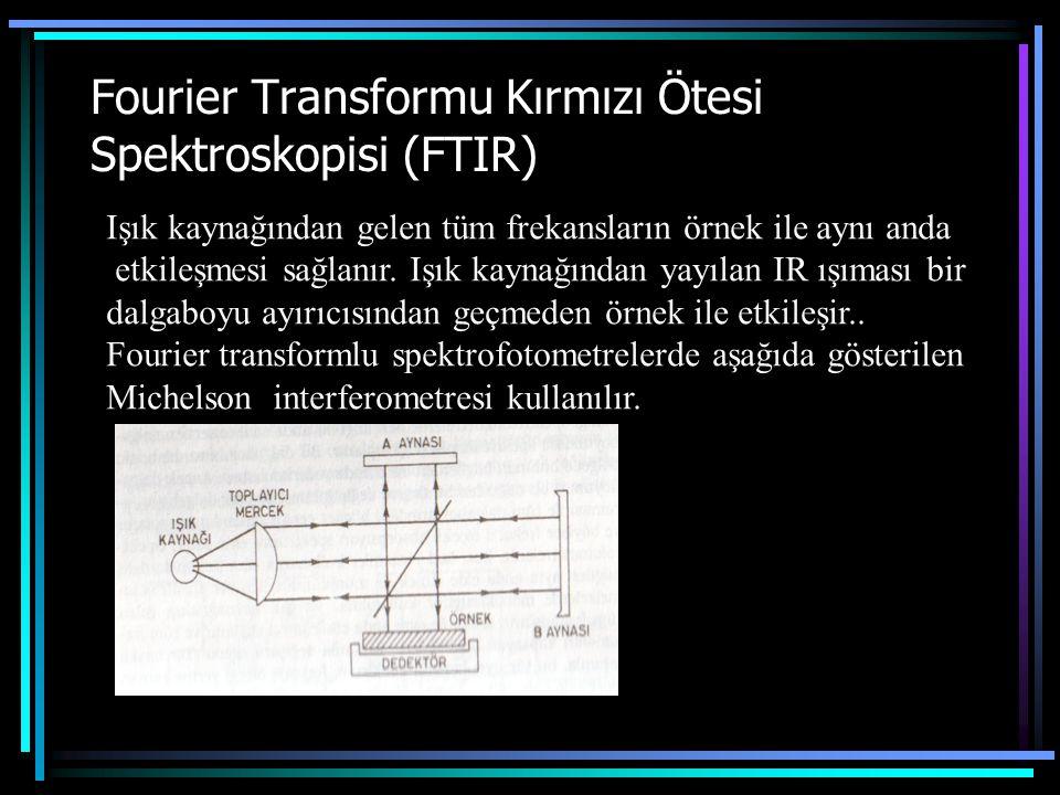 Fourier Transformu Kırmızı Ötesi Spektroskopisi (FTIR) Işık kaynağından gelen tüm frekansların örnek ile aynı anda etkileşmesi sağlanır.