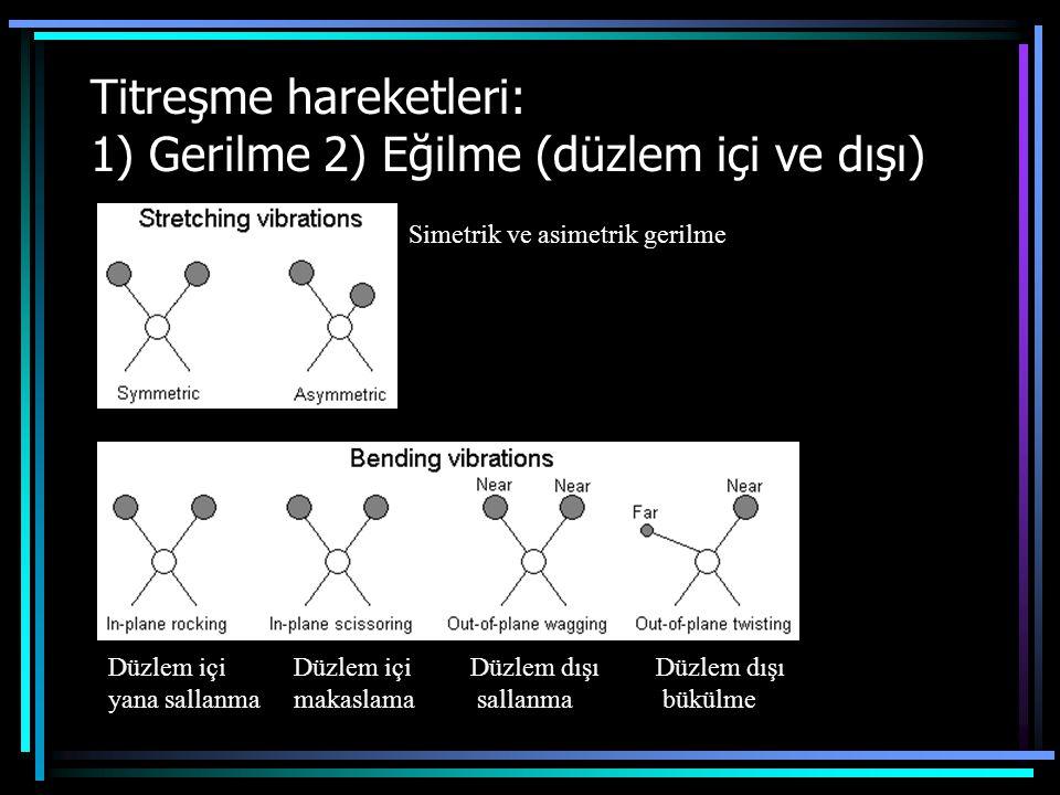 Titreşme hareketleri: 1) Gerilme 2) Eğilme (düzlem içi ve dışı) Simetrik ve asimetrik gerilme Düzlem içi yana sallanma Düzlem içi makaslama Düzlem dışı sallanma Düzlem dışı bükülme