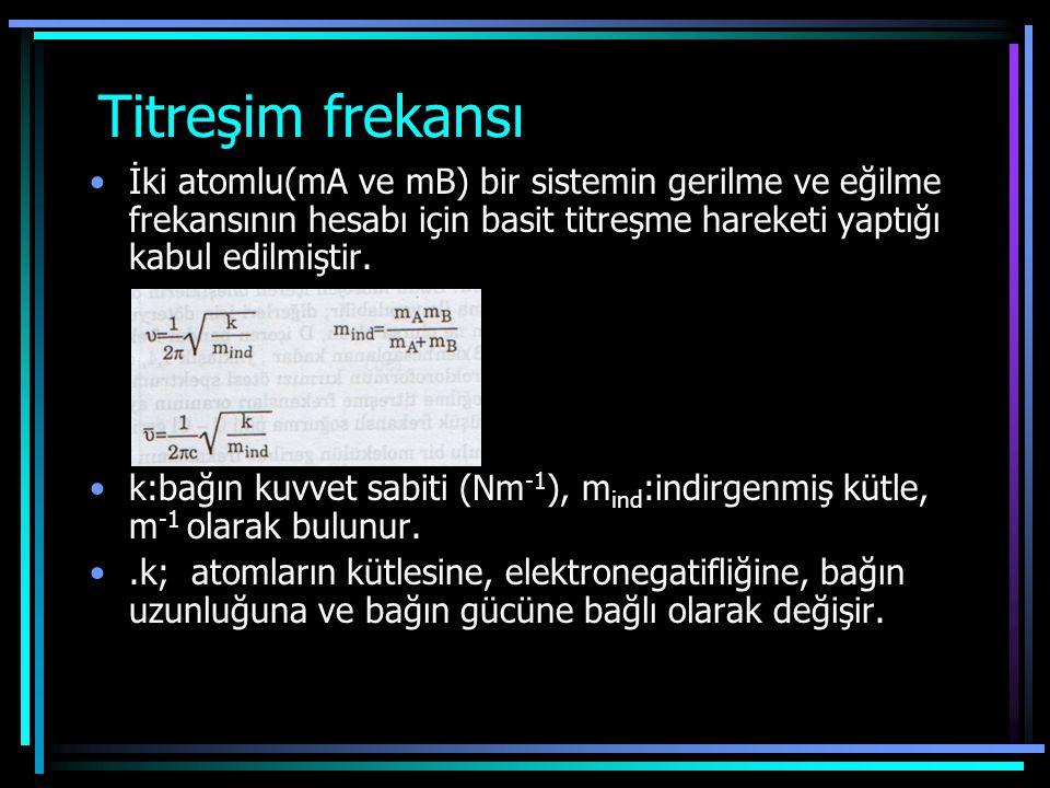 FTIR spektroskopisi proteinlerin ikincil yapılarını bulmak için kullanılan en popüler metodlardan biridir.