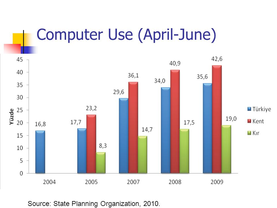 Computer Use (April-June) Source: State Planning Organization, 2010.