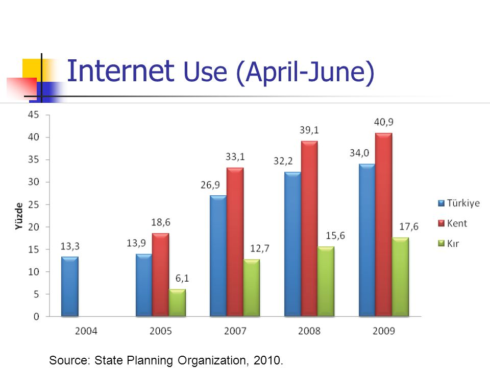 Internet Use (April-June) Source: State Planning Organization, 2010.