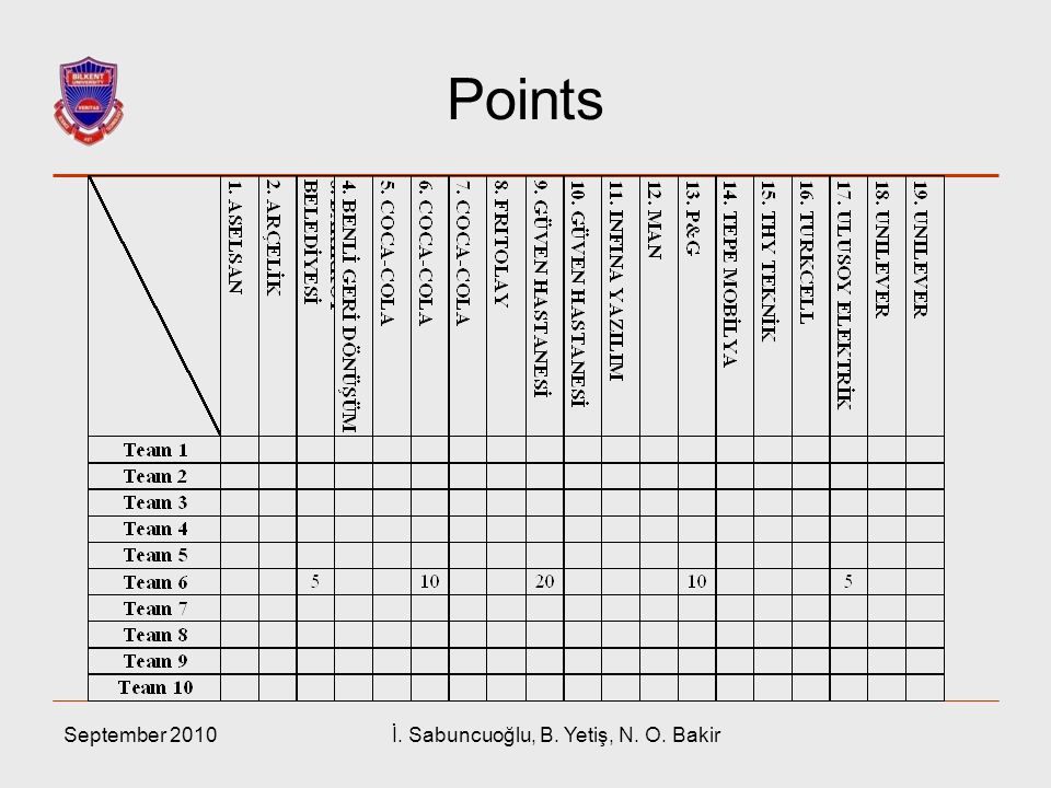 Points September 2010İ. Sabuncuoğlu, B. Yetiş, N. O. Bakir