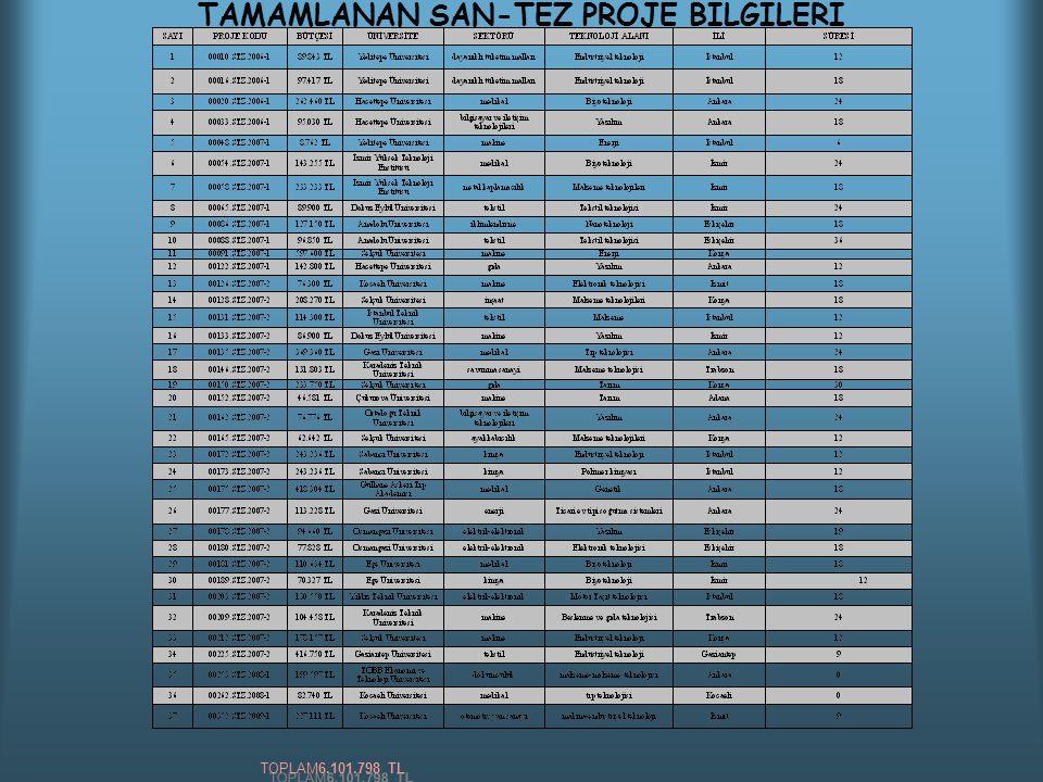TAMAMLANAN SAN-TEZ PROJE BİLGİLERİ TOPLAM6.101.798 TL