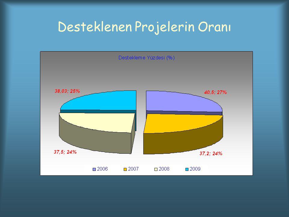 Desteklenen Projelerin Oranı