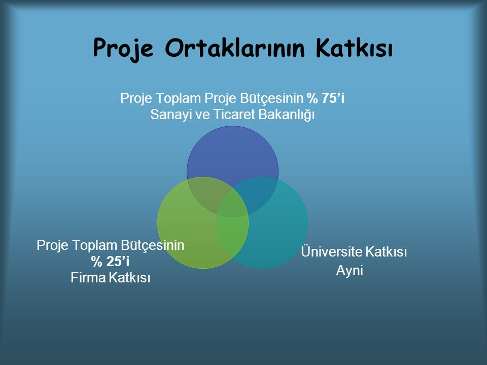 Proje Ortaklarının Katkısı Proje Toplam Proje Bütçesinin % 75'i Sanayi ve Ticaret Bakanlığı Üniversite Katkısı Ayni Proje Toplam Bütçesinin % 25'i Firma Katkısı