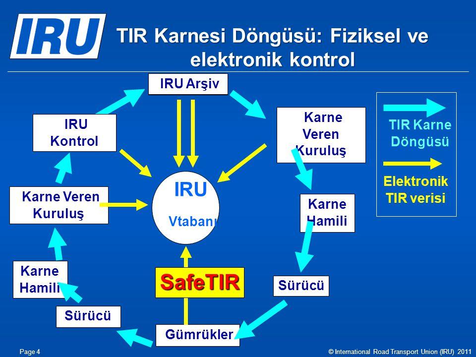 TIR Karnesi Döngüsü: Fiziksel ve elektronik kontrol Gümrükler Karne Hamili IRU Vtabanı TIR Karne Döngüsü Elektronik TIR verisi Karne Veren Kuruluş Kar