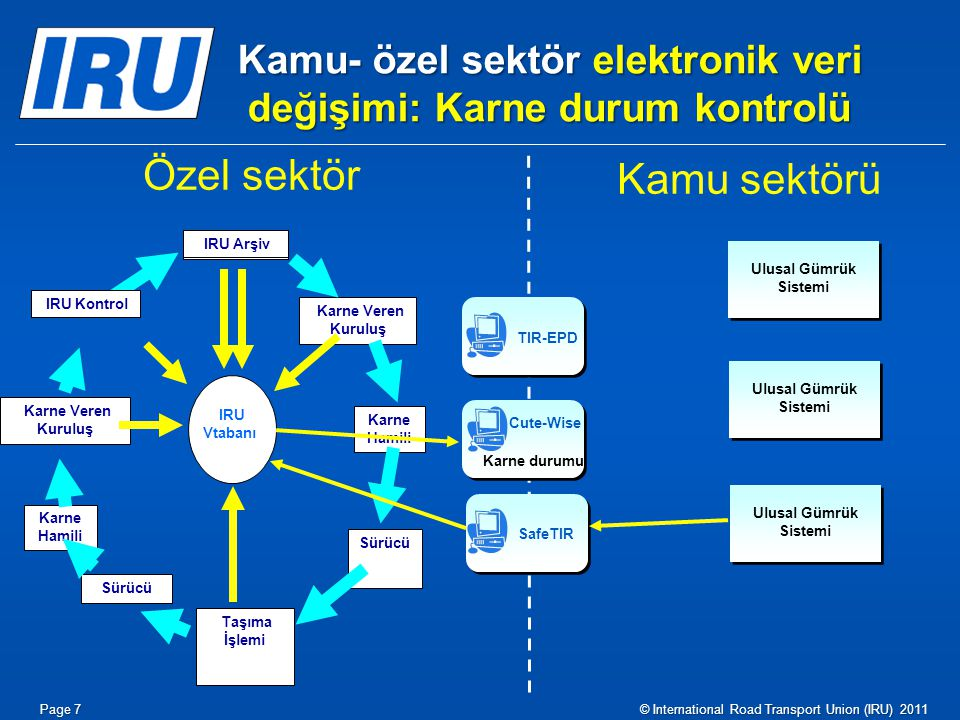 Kamu- özel sektör elektronik veri değişimi: Karne durum kontrolü Taşıma İşlemi Karne Hamili IRU Vtabanı Karne Veren Kuruluş Karne Hamili Sürücü Karne