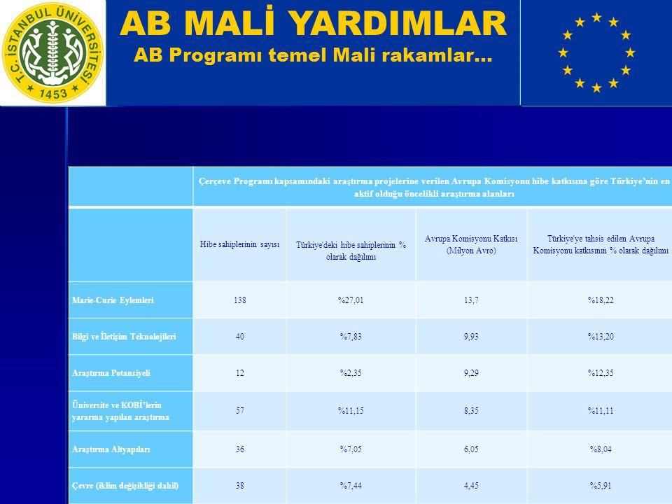 AB MALİ YARDIMLAR AB Programı temel Mali rakamlar… Çerçeve Programı kapsamındaki araştırma projelerine verilen Avrupa Komisyonu hibe katkısına göre Türkiye'nin en aktif olduğu öncelikli araştırma alanları Hibe sahiplerinin sayısı Türkiye deki hibe sahiplerinin % olarak dağılımı Avrupa Komisyonu Katkısı (Milyon Avro) Türkiye ye tahsis edilen Avrupa Komisyonu katkısının % olarak dağılımı Marie-Curie Eylemleri138%27,0113,7%18,22 Bilgi ve İletişim Teknolojileri40%7,839,93%13,20 Araştırma Potansiyeli12%2,359,29%12,35 Üniversite ve KOBİ'lerin yararına yapılan araştırma 57%11,158,35%11,11 Araştırma Altyapıları36%7,056,05%8,04 Çevre (iklim değişikliği dahil)38%7,444,45%5,91